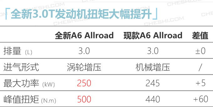 奥迪今年在华推23款新车 中期改款Q7下月上市-图4