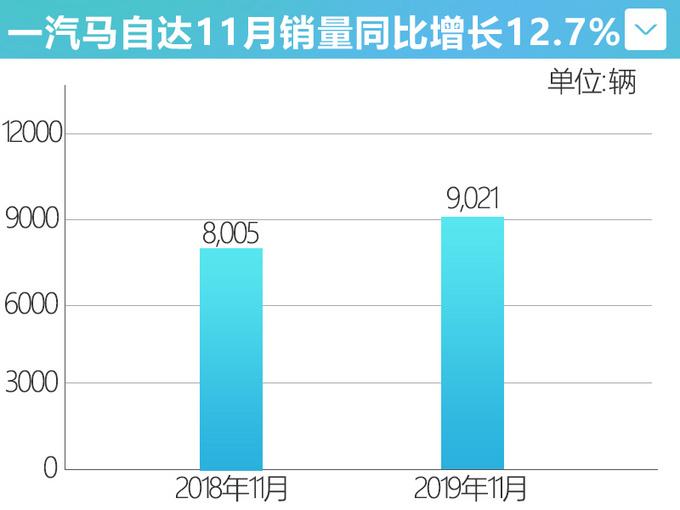 一汽马自达11月销量增12.7 阿特兹劲增27-图1