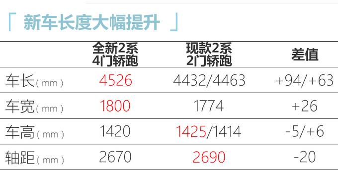 宝马全新2系谍照曝光 新增1.5T/起售价不到26万-图1