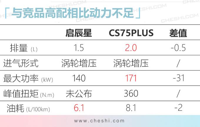 启辰星全新SUV最快3月底上市 比CS75PLUS还要大-图1