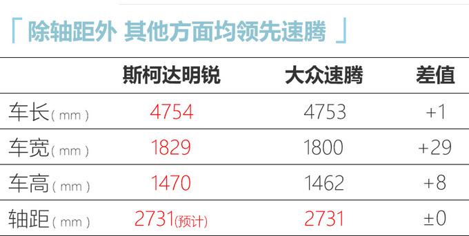 斯柯达国产新明锐尺寸加长 比速腾大下半年上市-图3