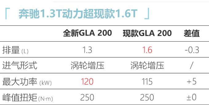 奔驰全新GLA投产下线 8月份上市 26万元起售-图7