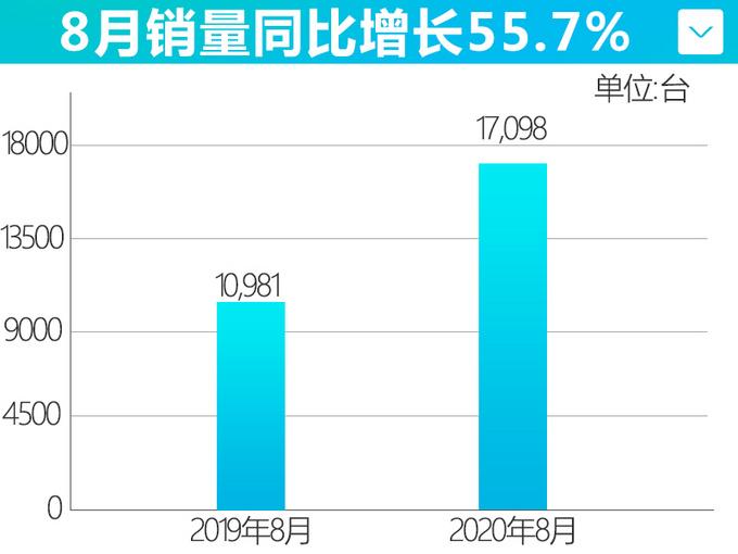 吉利8月销量增长12领克刷新月销记录-大涨55.7-图5