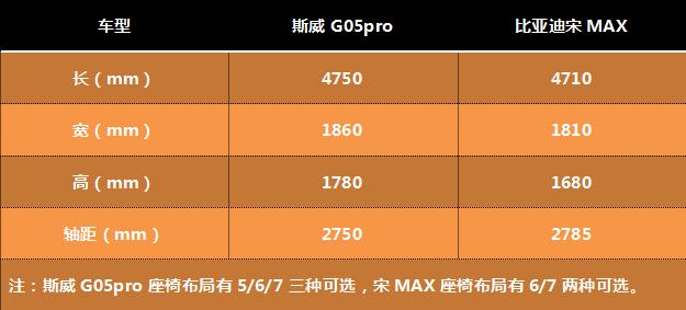 """""""家用""""的首选车型,斯威G05pro和宋MAX怎么选?-图3"""