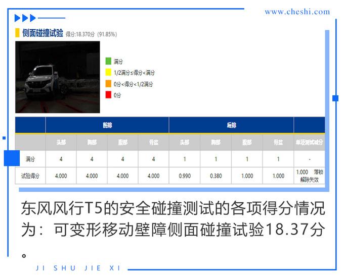 市场前景堪忧风行T5碰撞测试成绩只有两星-图8