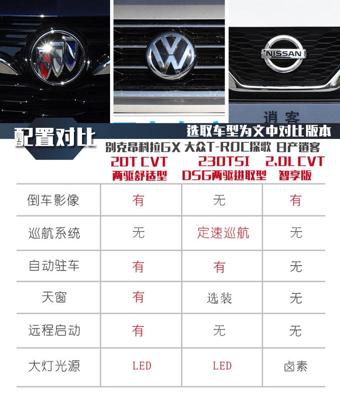 昂科拉GX/探歌/逍客谁才是15万SUV的最佳选择-图17
