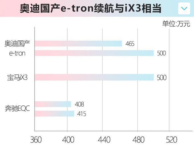 奥迪国产e-tron到店实拍 下月上市 或不到50万起售-图9