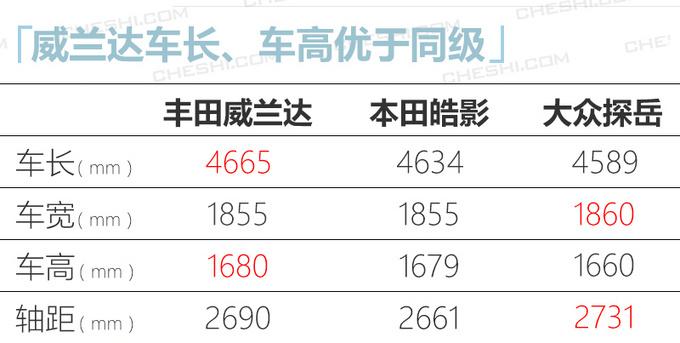 广汽丰田威兰达到店实拍 刀锋轮毂亮眼/4月上市-图8