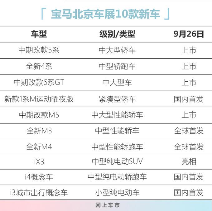 宝马10款新车亮相北京车展 5系上市 M3/M4全球首发-图1