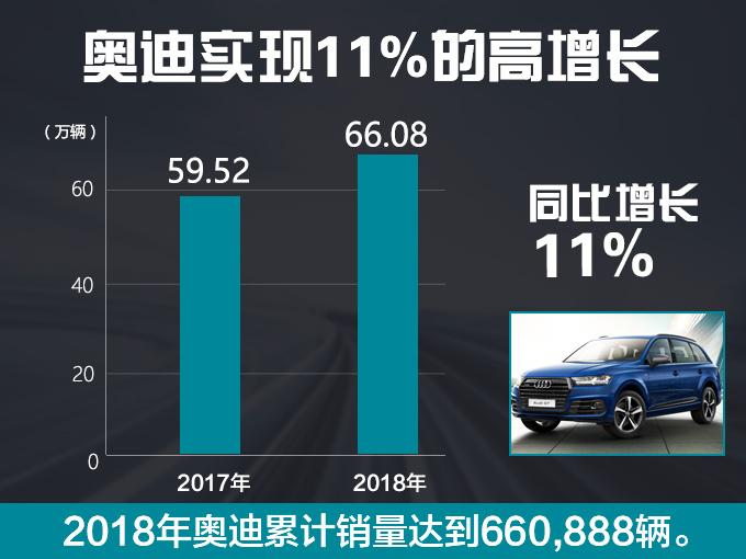 奥迪2018年累计销量超66万辆 进口车暴涨20-图2