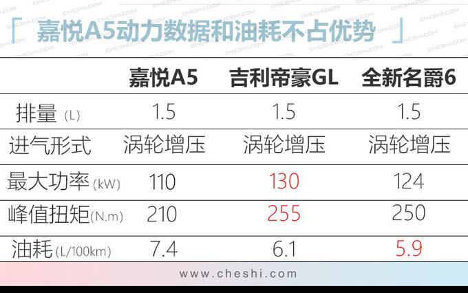 与大众共线生产江淮嘉悦A5上市 7.58万起售-图1