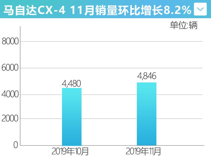 一汽马自达11月销量增12.7 阿特兹劲增27-图2