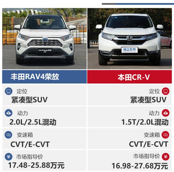 同级最强SUV之争全新RAV4荣放对比本田CRV-图2
