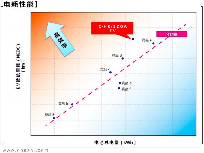 纯电动续航最重要 丰田的答案安全+高效+操控-图8