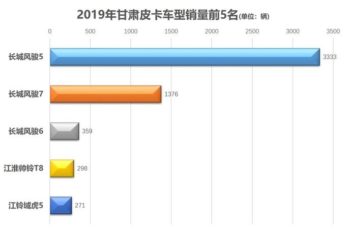 各地皮卡销量前5出炉31张图获悉消费者喜欢哪些车-图21