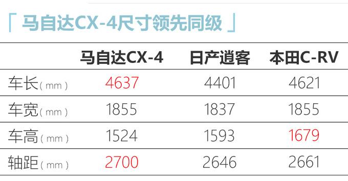 2021款马自达CX-4上市 配置大幅升级 14.88万起售-图4