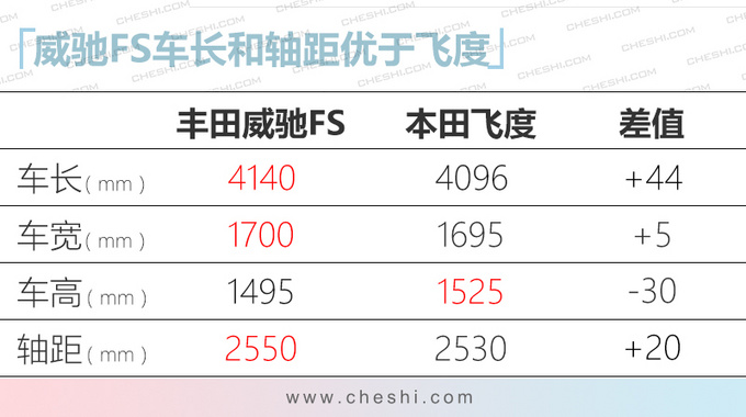 一汽丰田威驰新车型 售8.88万起 配置升级更运动-图1