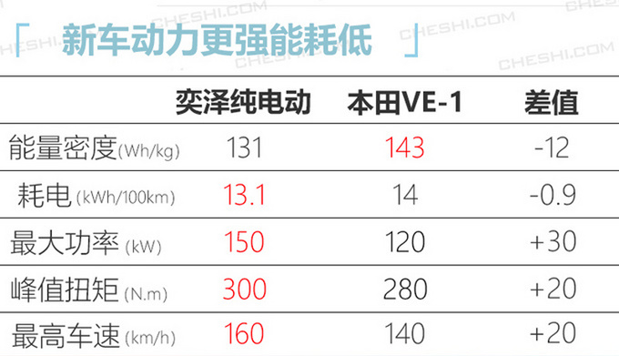 一汽丰田电动规划曝光 奕泽推插混/纯电版 5月上市-图8