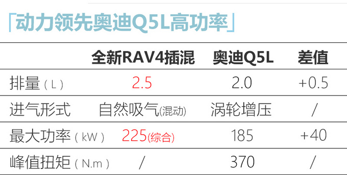 丰田RAV4新车型曝光动力超奥迪Q5L 12天后亮相-图1