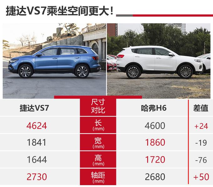 13万买台高品质SUV 捷达VS7和哈弗H6谁更值-图4