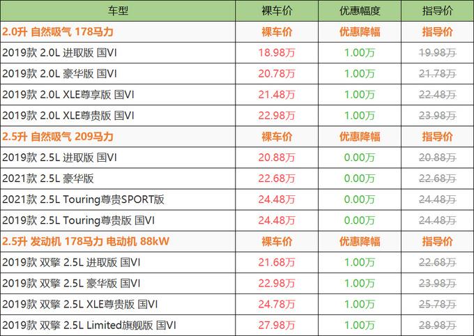 最高优惠1万元 丰田亚洲龙最低18.98万元起售-图5