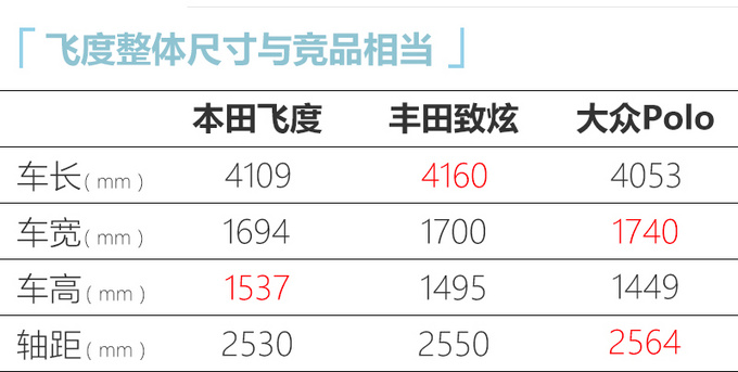 广汽本田全新飞度7月开启预售 新增跨界版车型-图3
