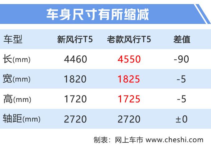 东风风行销量下滑21.15 新T5上市即降7千元-图4