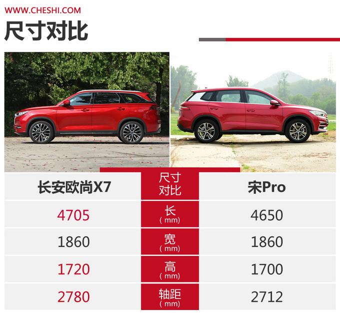 国民精品SUV的标杆之争 长安欧尚X7对比宋Pro-图5