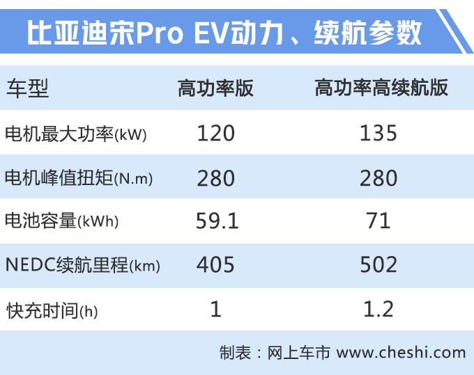 比亚迪宋Pro上市 三种动力售价X.XX-XX.XX万元-图2