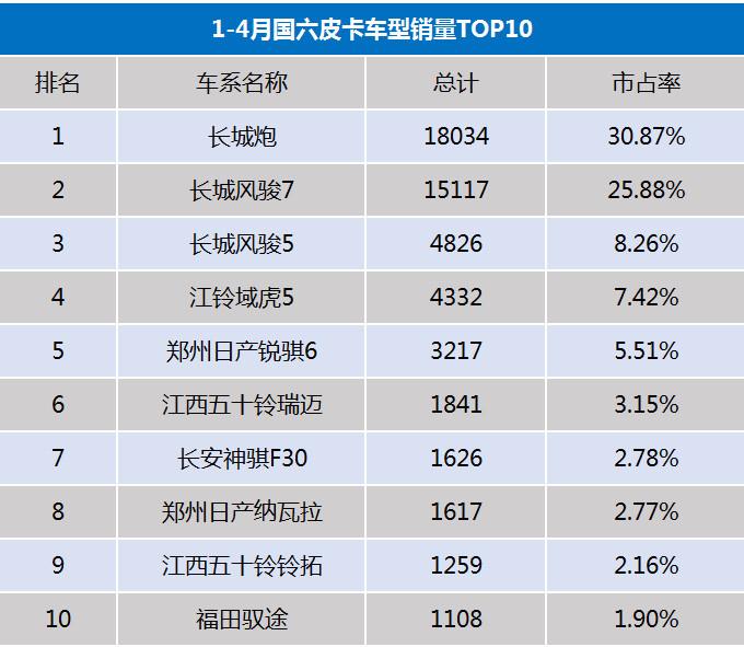 国六皮卡成主流  长城占比65  下半年国五车禁止生产-图1