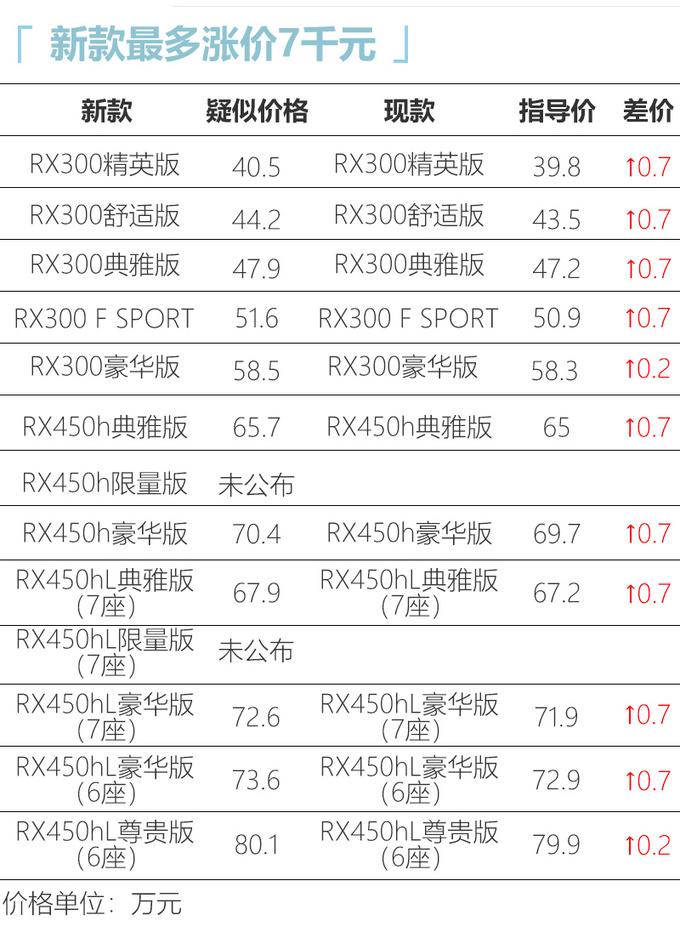 雷克萨斯新款RX配置曝光 40.5万元起售-最多涨7千-图6
