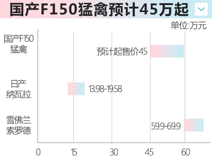 江铃福特将投产皮卡F150猛禽 预计45万元起售-图3