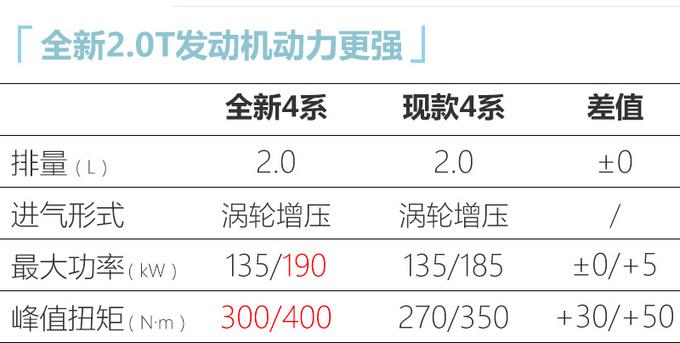 宝马全新4系国内路试谍照 最快10月上市36万起售-图1
