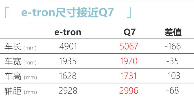 奥迪纯电动Q7将国产-续航500km 预计售价55万元-图1