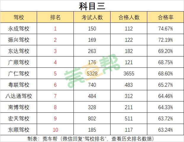 2019年3月东莞驾校考试合格率排名-图6