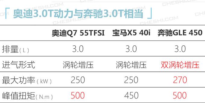 奥迪新款Q7售价曝光接受预定-专享版69.98万起-图4