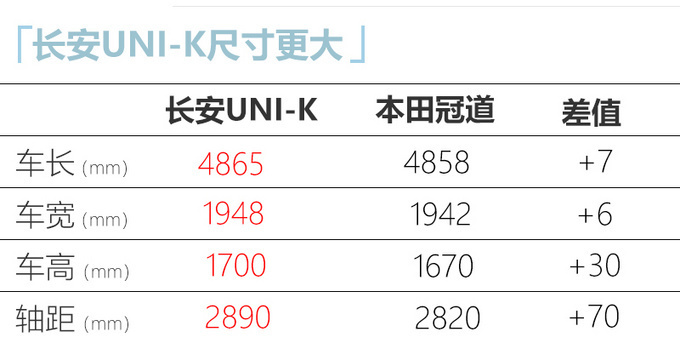 长安UNI-K高端SUV发布 搭2.0T动力-尺寸超本田冠道-图1