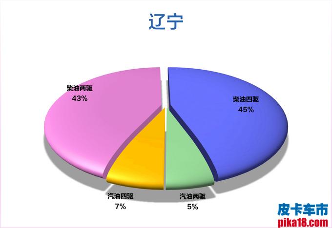 柴汽油皮卡市占率出炉 广西人最喜欢柴油四驱车-图27