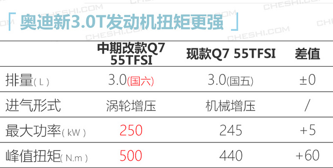 奥迪新款Q7售价曝光接受预定-专享版69.98万起-图3