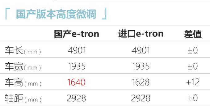 奥迪国产e-tron明年一季度上市预计起售不到50万-图4