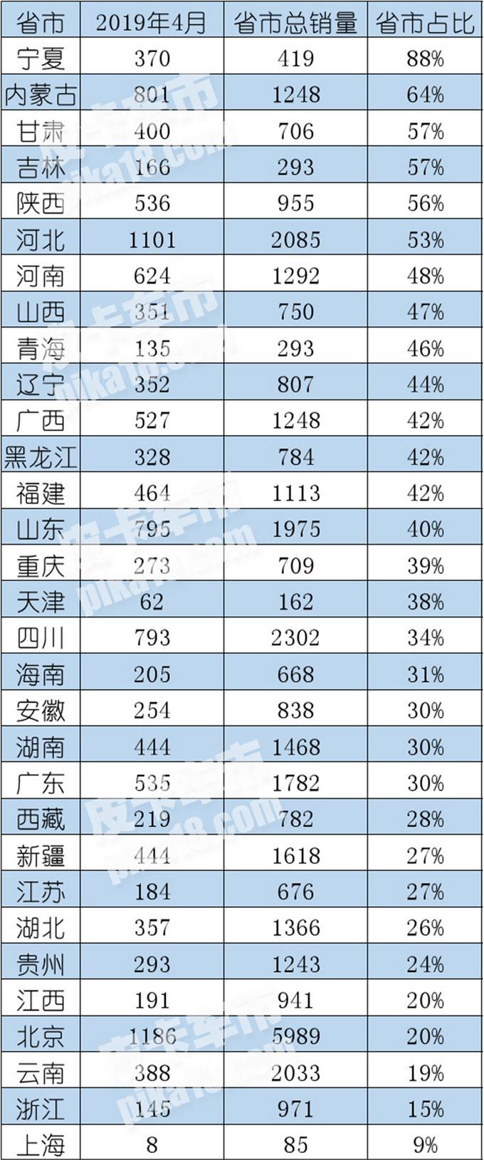 风骏市占率65长城皮卡4月终端销量分析-图5