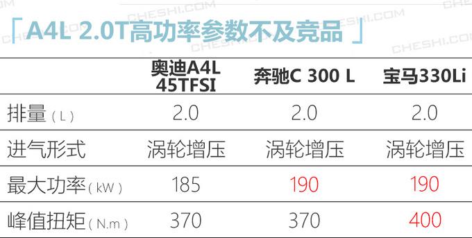 奥迪国产新款A4L实拍最快下月到店30.8万起售-图7