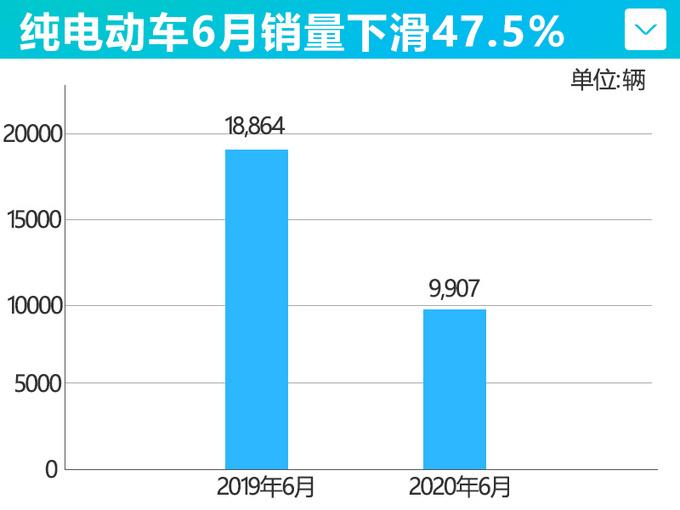 比亚迪新能源车6月销量腰斩 累计暴跌59.2-图1