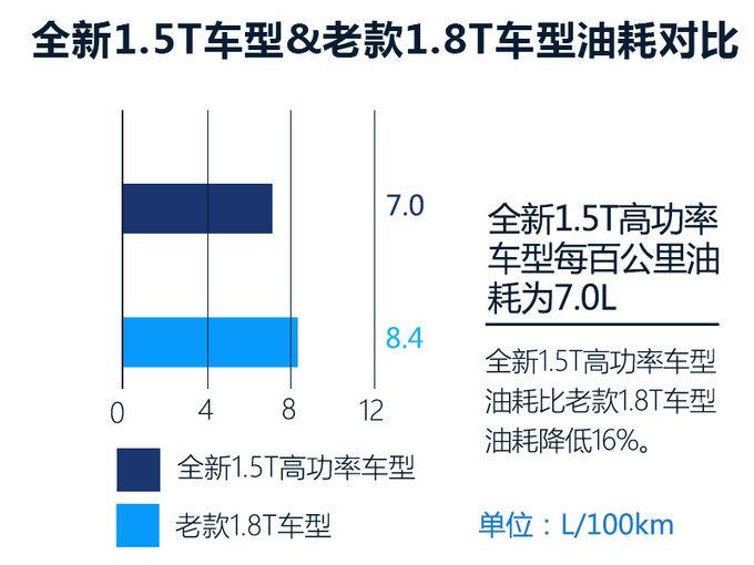 传祺全新GS5换搭1.5T 动力媲美1.8T/油耗降16-图1