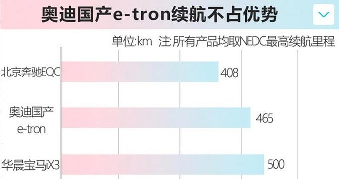 奥迪国产e-tron明年一季度上市预计起售不到50万-图1