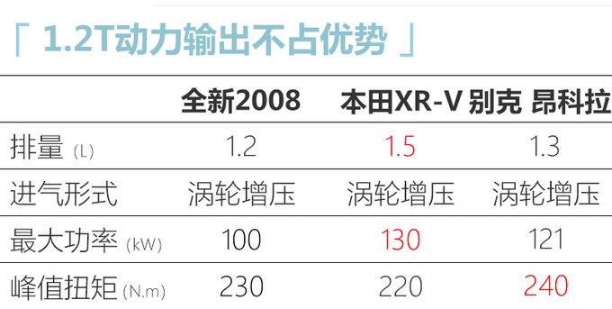 东风标致全新2008/e-2008上市 xx.xx万元起售-图13