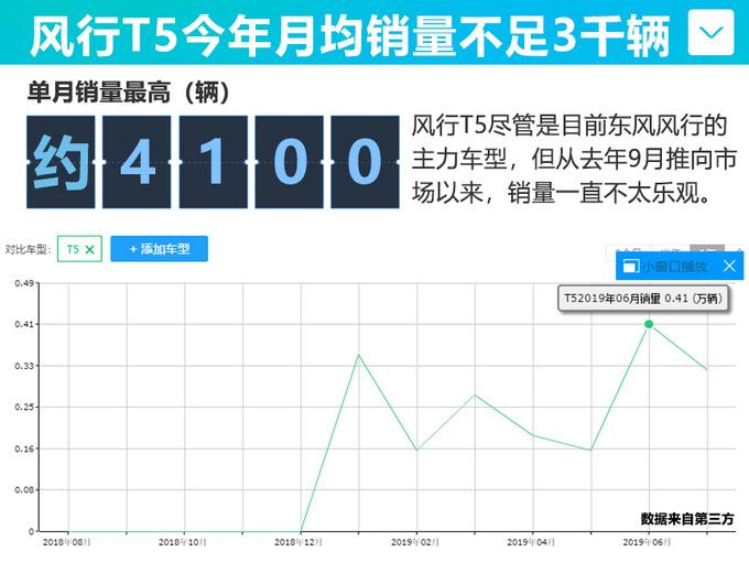 东风风行销量下滑21.15 新T5上市即降7千元-图5