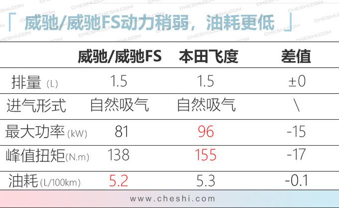 一汽丰田威驰新车型 售8.88万起 配置升级更运动-图2