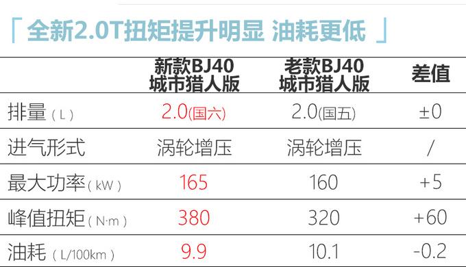升级2.0T+8AT北京新款BJ40上市 XX.XX万元起售-图2