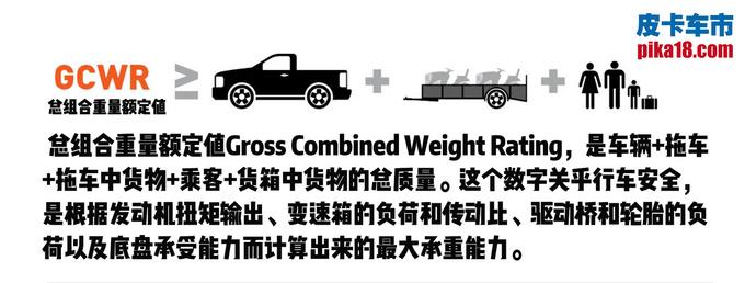 猛禽和坦途谁拖拽能力强详解什么是GCWR-图3